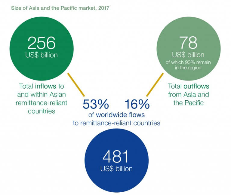 RemitSCOPE Size of Asia and Pacific Remittances Market