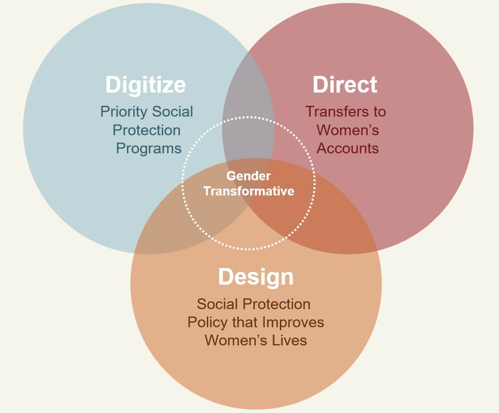 D3 Principles for advancing women's financial inclusion and economic empowerment