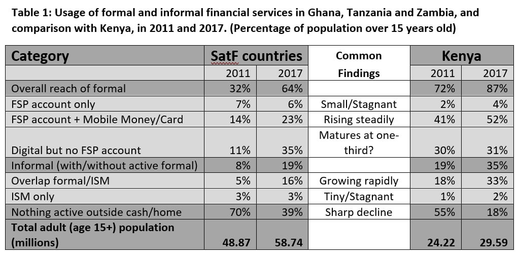 Usage of formal and informal financial services in Ghana, Tanzania and Zambia and comparison with Kenya.