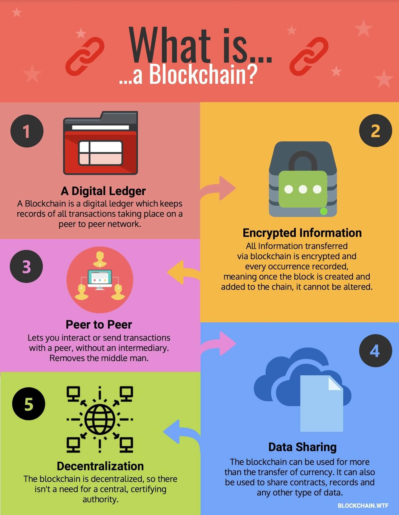 Dasar Aplikasi Blockchain dan Aplikasi dalam Industri