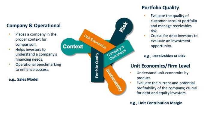 Graphic displaying the categories of the KPIs