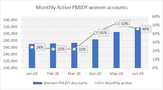 Monthly active PMJDY accounts