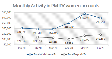 Monthly activity in PMJDY women accounts