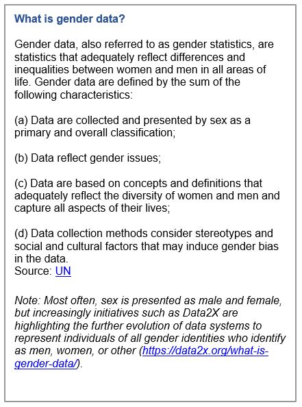 What is Gender Data